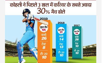 कोहली ने हर साल औसतन 36 मैच खेले, सफर और प्रैक्टिस सेशन मिलाकर तकरीबन 300 दिन व्यस्त रहे